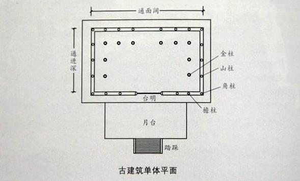 通过图片了解中国古建筑的台基与门窗