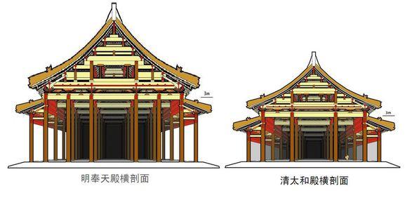 中国古建筑设计抬梁式结构