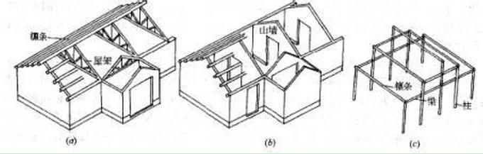 古建筑工程施工之墙承重结构分析
